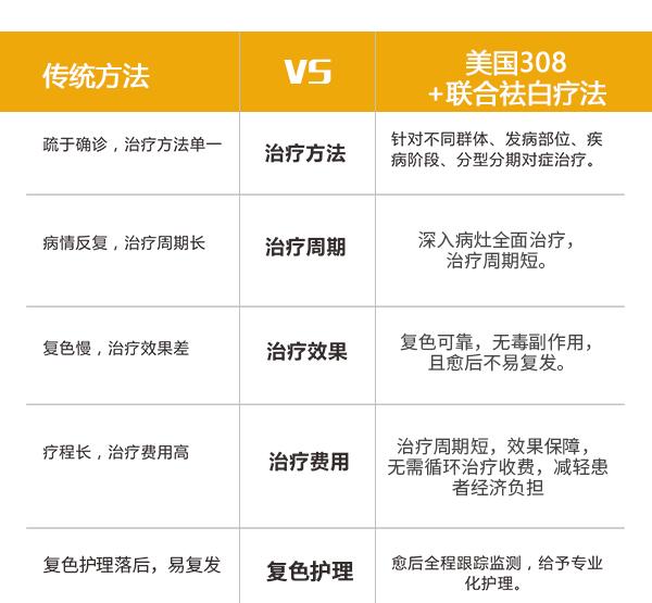 淮北白癜风的四大常规医治方法
