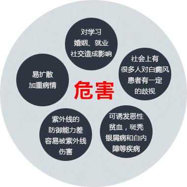 滁州白癜风会给患者带来哪些影响呢